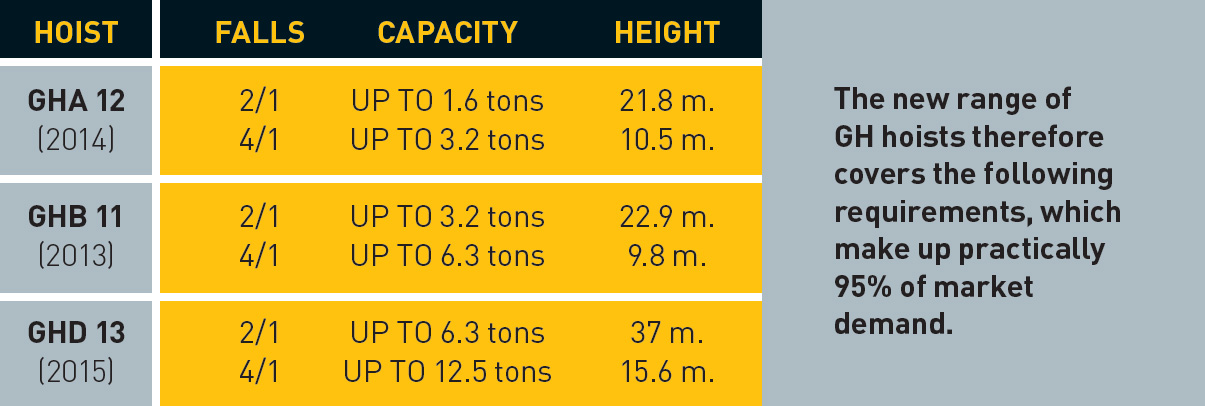 gh-completes-its-new-range-of-hoists-ghd13-cuadro